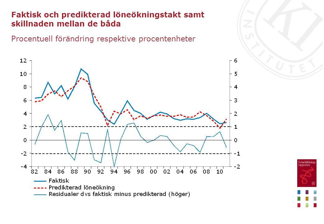 Faktisk och predikterad löneökningstakt samt skillnaden mellan de båda Procentuell förändring respektive procentenheter