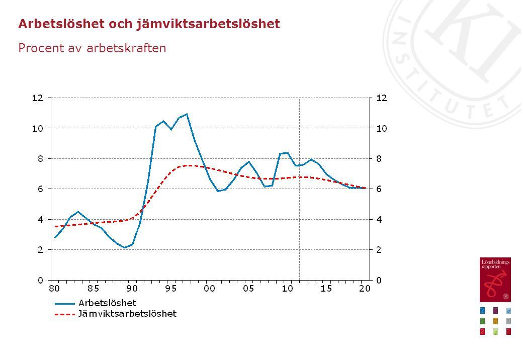 Arbetslöshet och jämviktsarbetslöshet Procent av arbetskraften