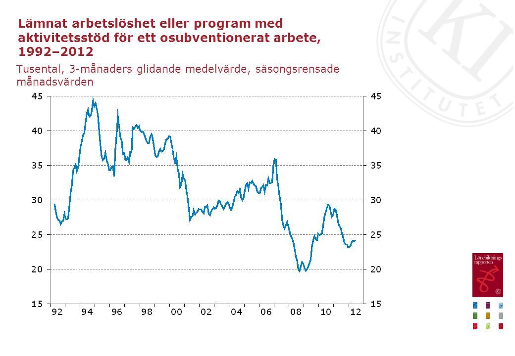 Lämnat arbetslöshet eller program med aktivitetsstöd för ett osubventionerat arbete, 1992–2012 Tusental, 3-månaders glidande medelvärde, säsongsrensad