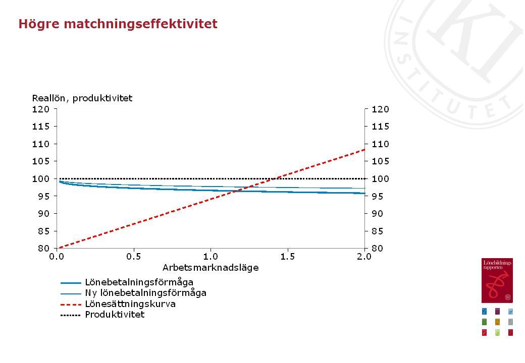 Regional och yrkesmässig obalans, 1996–2012 Index = 0 vid ingen balans