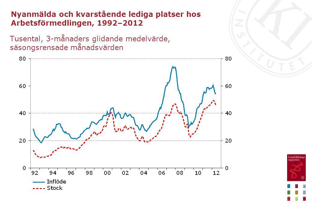 Nyanmälda och kvarstående lediga platser hos Arbetsförmedlingen, 1992–2012 Tusental, 3-månaders glidande medelvärde, säsongsrensade månadsvärden