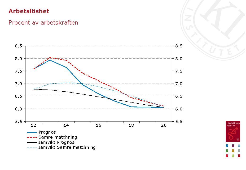 Arbetslöshet Procent av arbetskraften