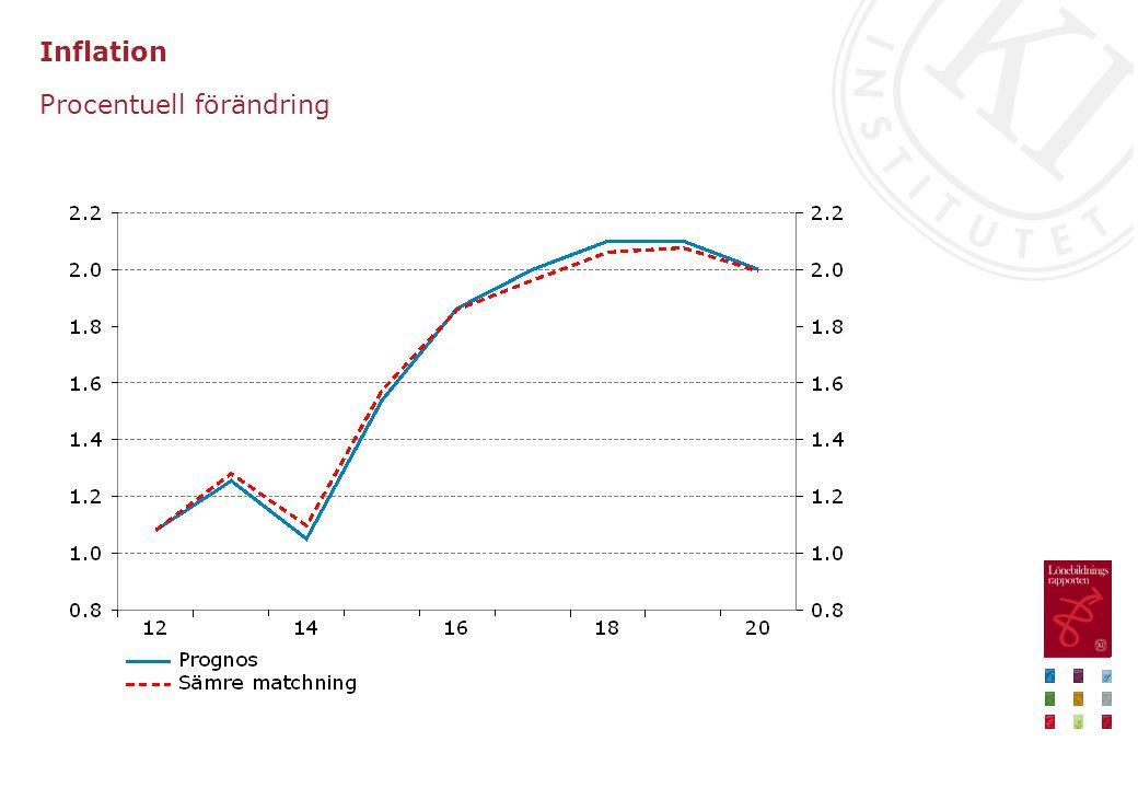 Inflation Procentuell förändring