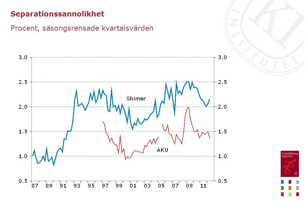 Lämnat arbetslöshet eller program med aktivitetsstöd för ett osubventionerat arbete, 1992–2012 Tusental, 3-månaders glidande medelvärde, säsongsrensade månadsvärden