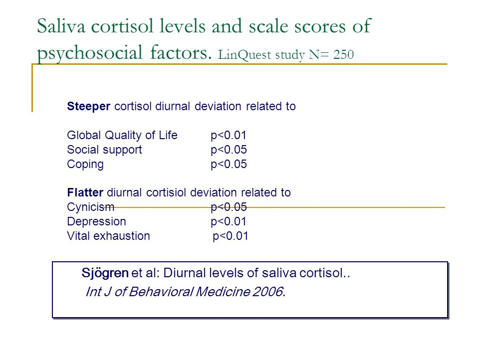 Saliva cortisol levels and scale scores of psychosocial factors. LinQuest study N= 250 XIV ISA Sjögren et al: Diurnal levels of saliva cortisol.. Int