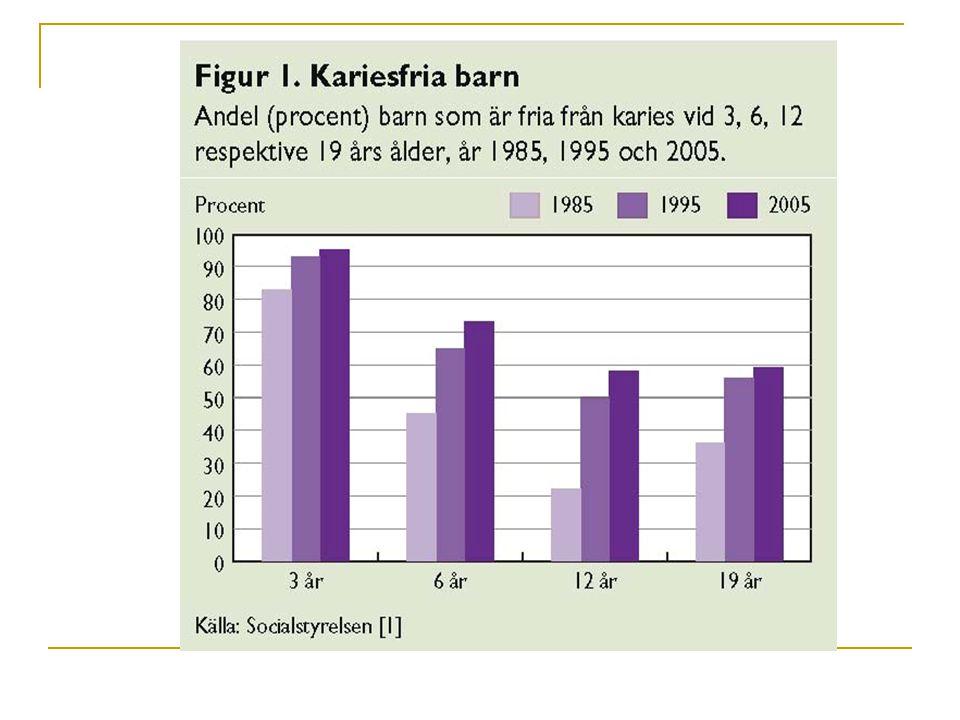Folkhälsorapport 2009 – Tandhälsa