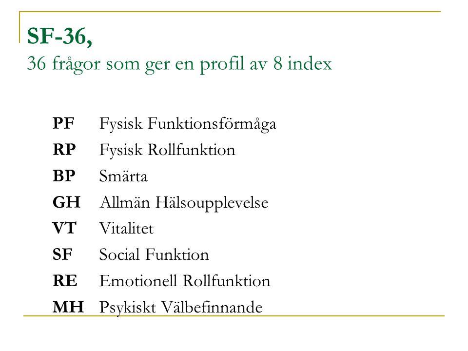 SF-36, 36 frågor som ger en profil av 8 index PFFysisk Funktionsförmåga RPFysisk Rollfunktion BPSmärta GH Allmän Hälsoupplevelse VTVitalitet SFSocial Funktion REEmotionell Rollfunktion MHPsykiskt Välbefinnande