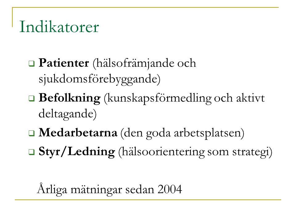 Indikatorer  Patienter (hälsofrämjande och sjukdomsförebyggande)  Befolkning (kunskapsförmedling och aktivt deltagande)  Medarbetarna (den goda arbetsplatsen)  Styr/Ledning (hälsoorientering som strategi) Årliga mätningar sedan 2004