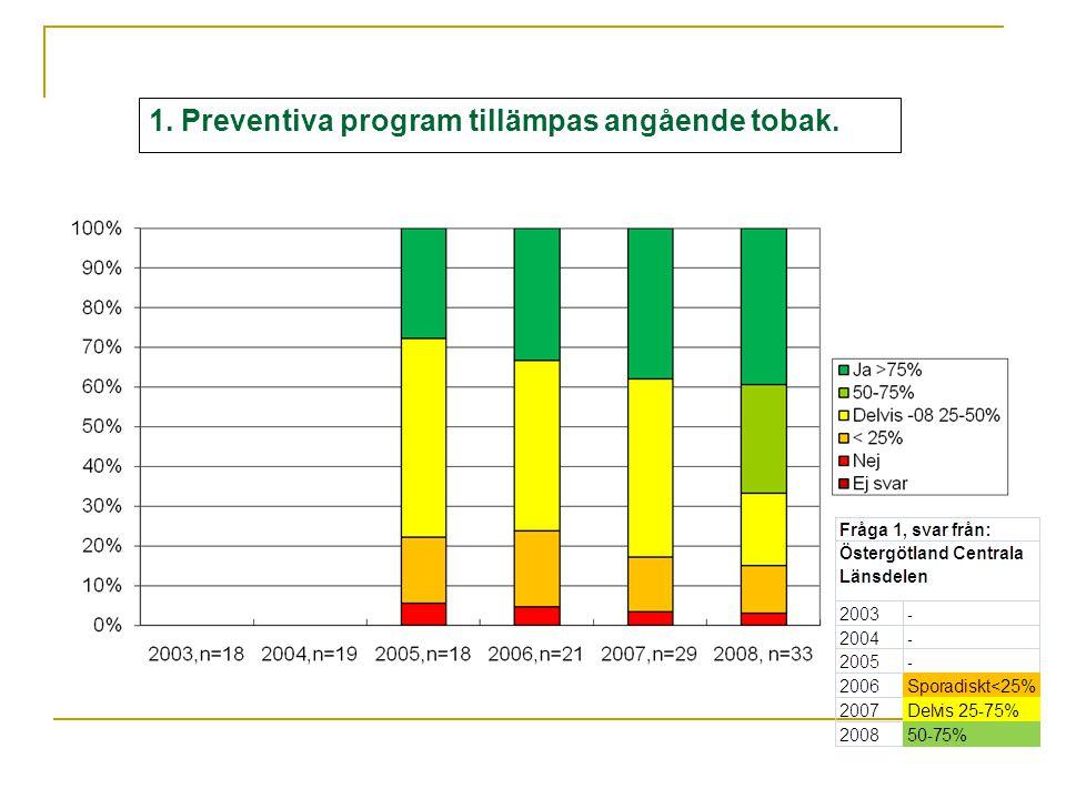 1. Preventiva program tillämpas angående tobak.