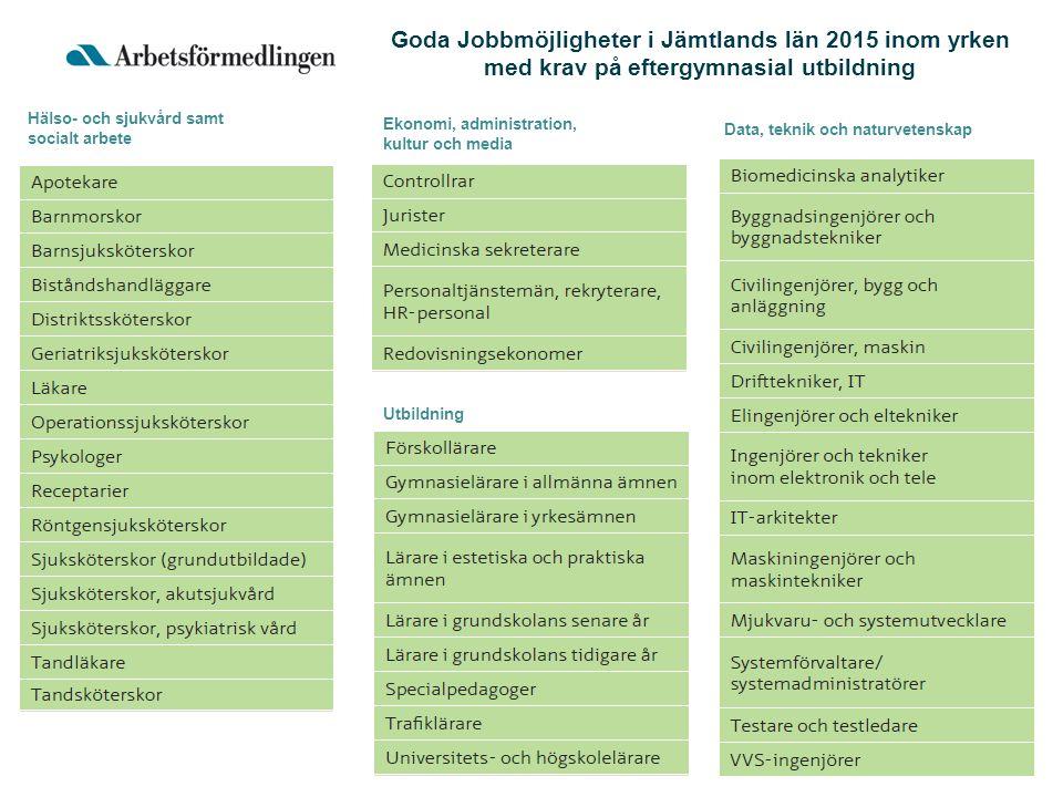 Data, teknik och naturvetenskap Ekonomi, administration, kultur och media Utbildning Hälso- och sjukvård samt socialt arbete Goda Jobbmöjligheter i Jämtlands län 2015 inom yrken med krav på eftergymnasial utbildning