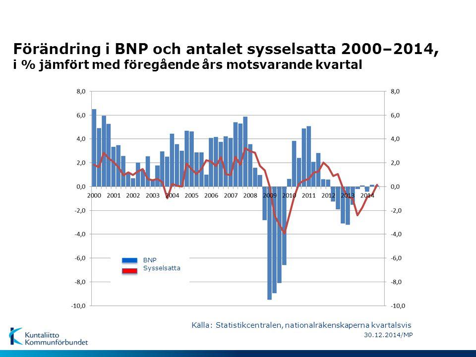 Förändring i BNP och antalet sysselsatta 2000–2014, i % jämfört med föregående års motsvarande kvartal 30.12.2014/MP Källa: Statistikcentralen, nation