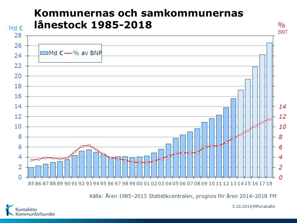3.10.2014/MPunakallio Kommunernas och samkommunernas lånestock 1985-2018 Källa: Åren 1985–2013 Statistikcentralen, prognos för åren 2014–2018 FM Md €