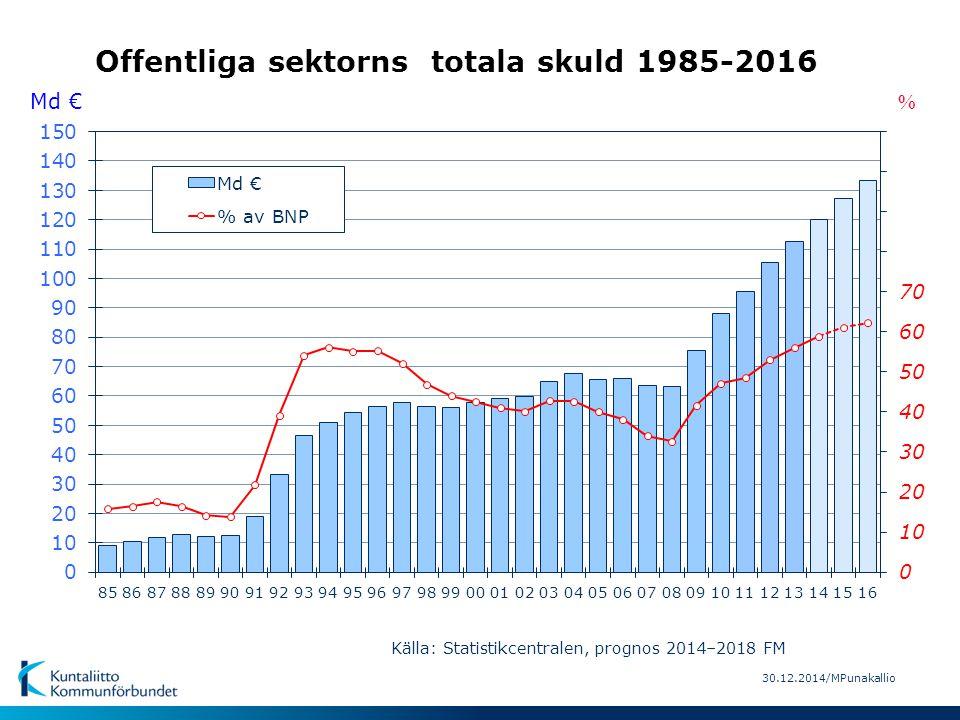 30.12.2014/MPunakallio Offentliga sektorns totala skuld 1985-2016 Källa: Statistikcentralen, prognos 2014–2018 FM % Md €