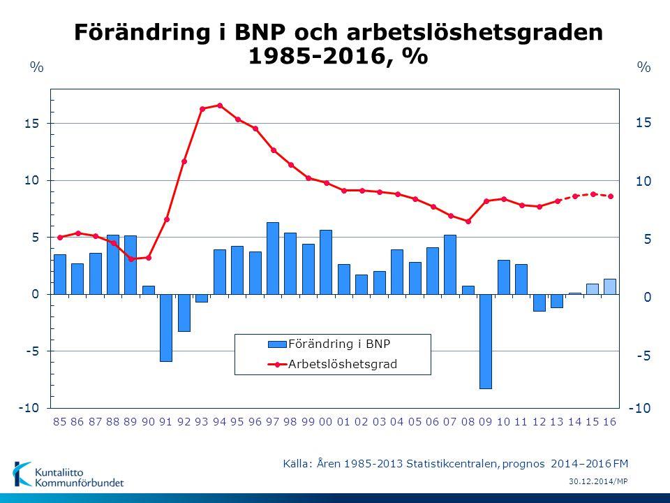 30.12.2014/MP Förändring i BNP och arbetslöshetsgraden 1985-2016, % Källa: Åren 1985-2013 Statistikcentralen, prognos 2014–2016 FM % -5 0 5 10 15 -10