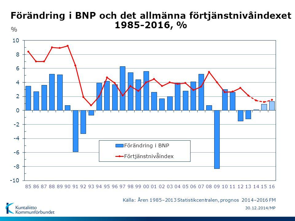 30.12.2014/MP Förändring i BNP och det allmänna förtjänstnivåindexet 1985-2016, % Källa: Åren 1985–2013 Statistikcentralen, prognos 2014–2016 FM %