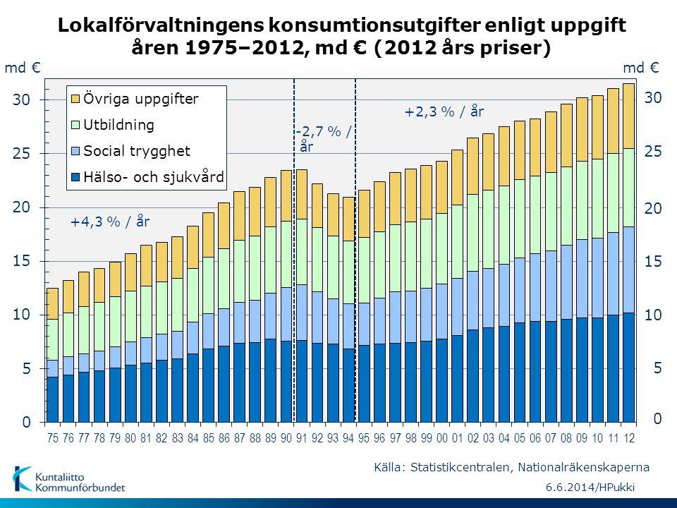 Lokalförvaltningens konsumtionsutgifter enligt uppgift åren 1975–2012, md € (2012 års priser) md € 5 10 15 20 25 30 0 md € -2,7 % / år +4,3 % / år +2,
