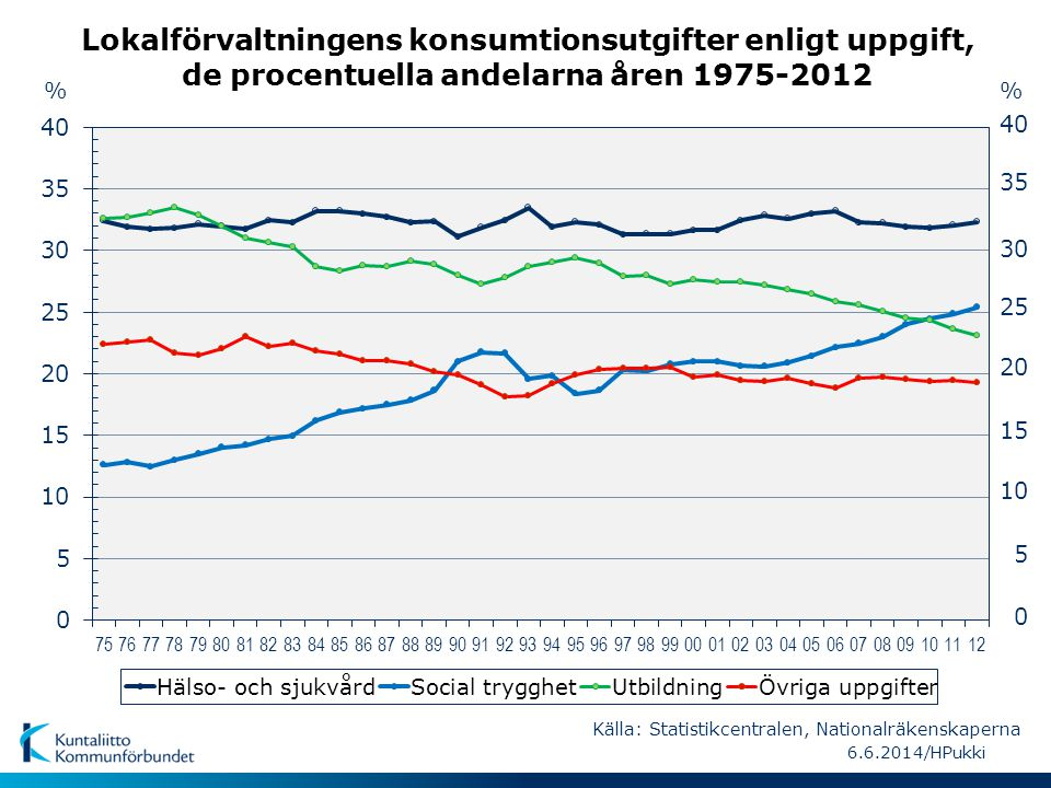 Lokalförvaltningens konsumtionsutgifter enligt uppgift, de procentuella andelarna åren 1975-2012 % 5 10 15 20 25 30 35 40 0 % 6.6.2014/HPukki Källa: S