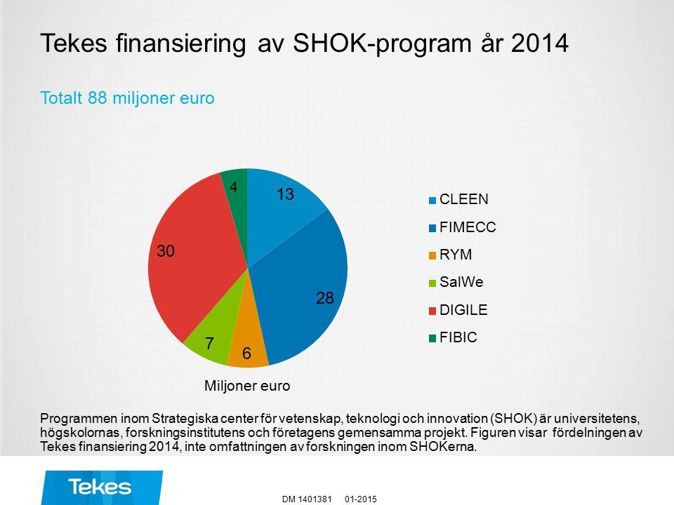 Tekes finansiering av SHOK-program år 2014 01-2015DM 1401381 Totalt 88 miljoner euro Programmen inom Strategiska center för vetenskap, teknologi och innovation (SHOK) är universitetens, högskolornas, forskningsinstitutens och företagens gemensamma projekt.