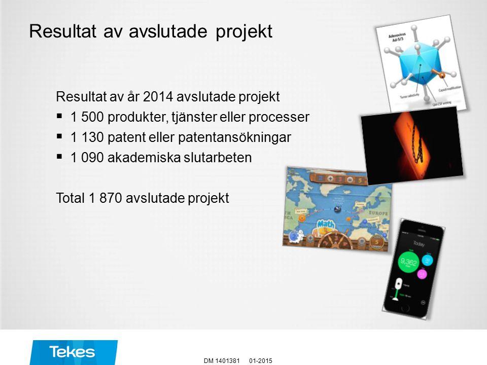 Resultat av avslutade projekt 01-2015DM 1401381 Resultat av år 2014 avslutade projekt  1 500 produkter, tjänster eller processer  1 130 patent eller patentansökningar  1 090 akademiska slutarbeten Total 1 870 avslutade projekt