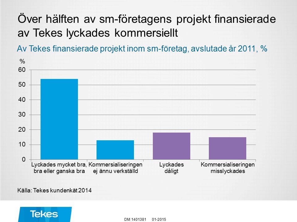 Över hälften av sm-företagens projekt finansierade av Tekes lyckades kommersiellt 01-2015DM 1401381 Källa: Tekes kundenkät 2014 % Av Tekes finansierade projekt inom sm-företag, avslutade år 2011, %
