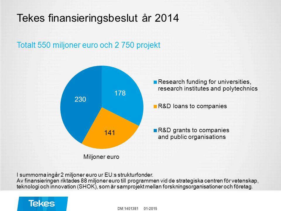 Tekes finansieringsbeslut år 2014 01-2015DM 1401381 Totalt 550 miljoner euro och 2 750 projekt Miljoner euro I summorna ingår 2 miljoner euro ur EU:s strukturfonder.