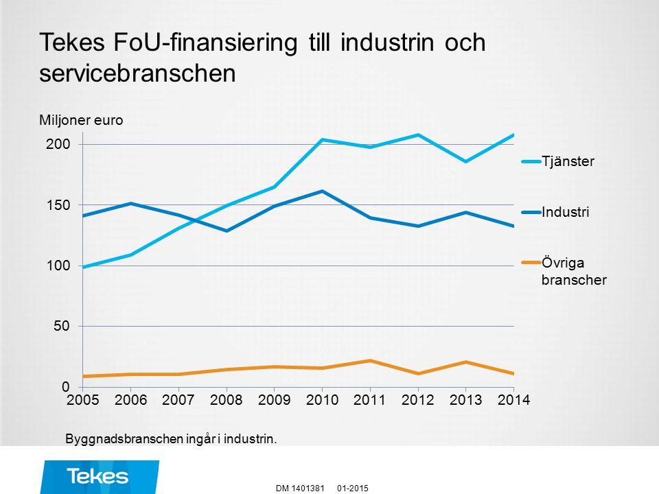 Miljoner euro Tekes FoU-finansiering till industrin och servicebranschen 01-2015DM 1401381 Byggnadsbranschen ingår i industrin.