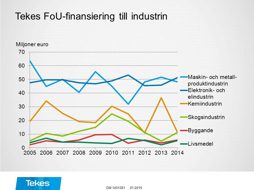 Miljoner euro Tekes FoU-finansiering till industrin 01-2015DM 1401381