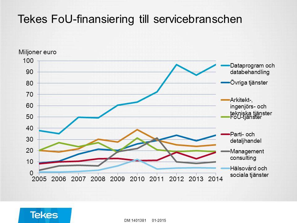 Tekes FoU-finansiering till servicebranschen 01-2015DM 1401381 Miljoner euro