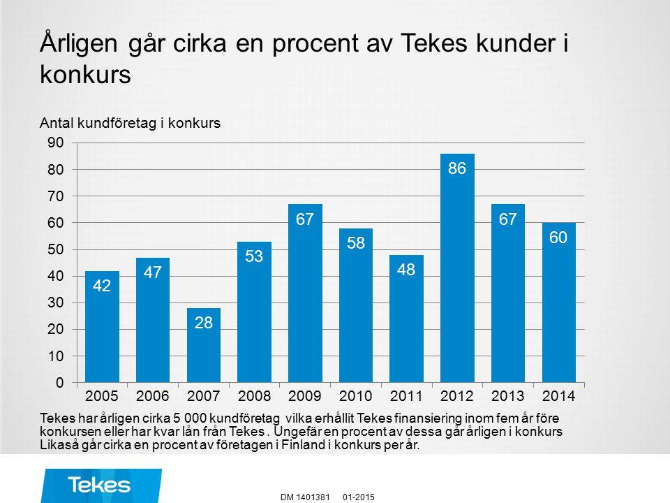 Årligen går cirka en procent av Tekes kunder i konkurs 01-2015DM 1401381 Antal kundföretag i konkurs Tekes har årligen cirka 5 000 kundföretag vilka erhållit Tekes finansiering inom fem år före konkursen eller har kvar lån från Tekes.
