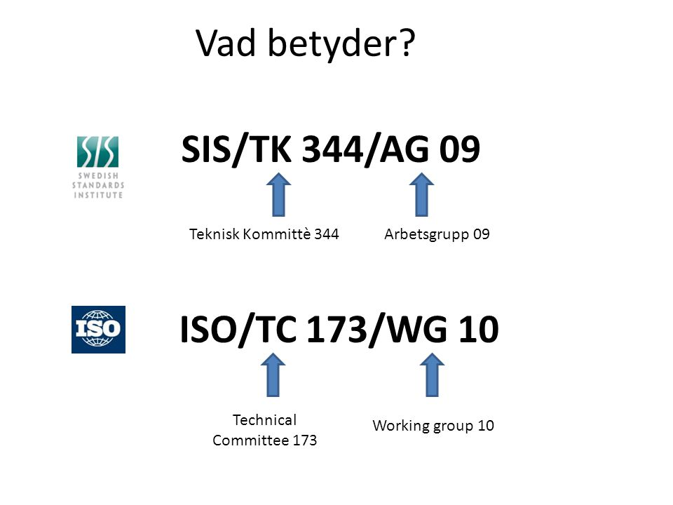 SIS/TK 344/AG 09 Teknisk Kommittè 344Arbetsgrupp 09 Vad betyder? ISO/TC 173/WG 10 Technical Committee 173 Working group 10