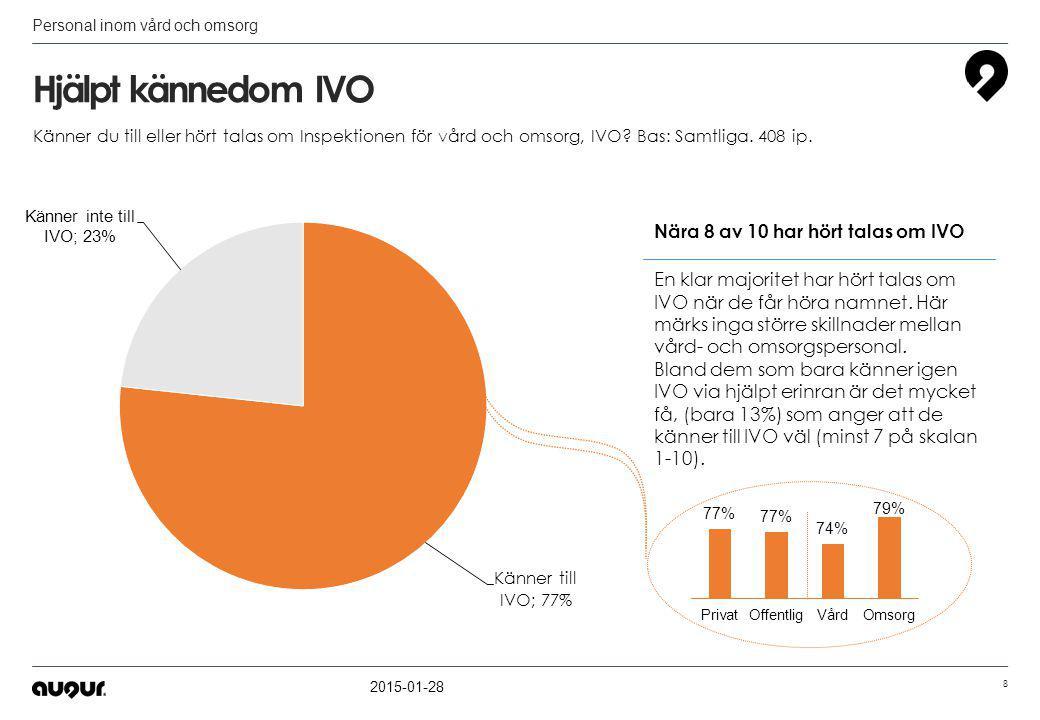 Hur pass väl känner du till IVO.