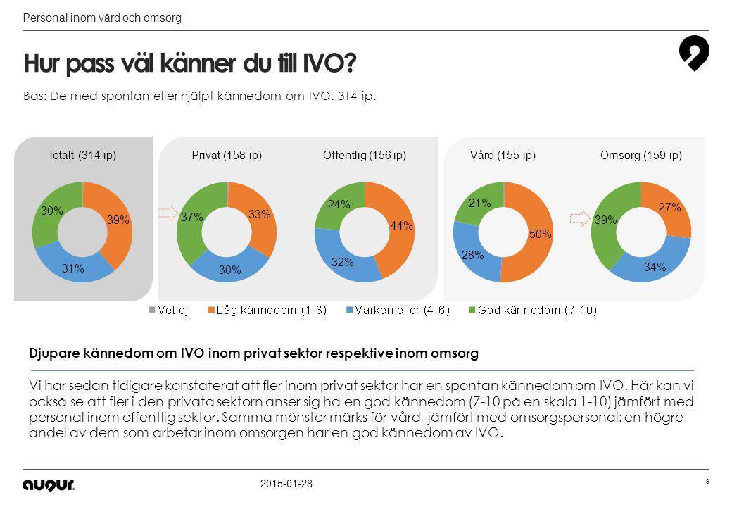 Förtroende för IVO 2015-01-28 10 Personal inom vård och omsorg Fler än hälften har ett gott förtroende för IVO Mellan 6-7 av10 personer som arbetar inom vård- och omsorg känner stort förtroende för IVO.