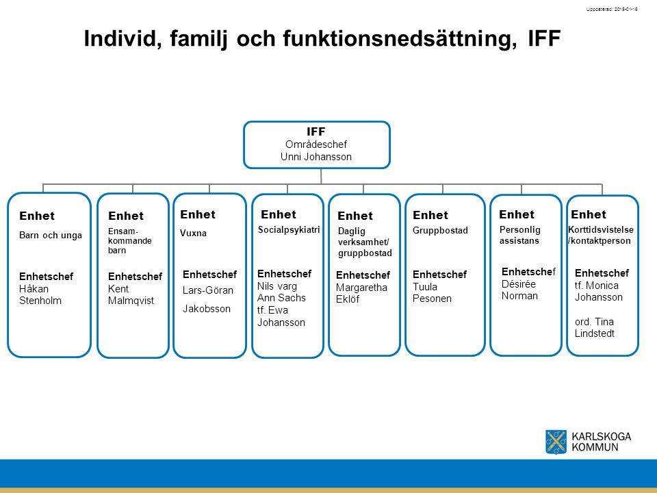 Individ, familj och funktionsnedsättning, IFF Uppdaterad: 2015-01-16 IFF Områdeschef Unni Johansson Enhetschef Margaretha Eklöf Enhetschef Tuula Peson
