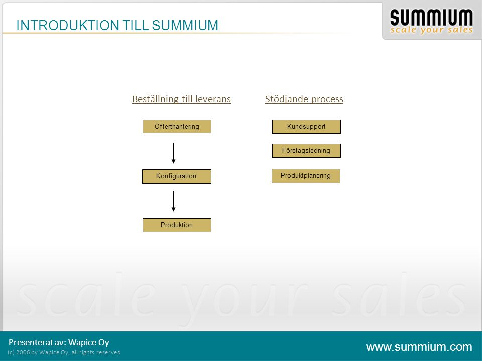 INTRODUKTION TILL SUMMIUM (c) 2006 by Wapice Oy, all rights reserved www.summium.com Presenterat av: Wapice Oy Beställnings- bekräftelse BOM Offerthantering Förfrågan Offert Beställning Konfiguration Val av produkt Prissättning Produktion Produktionsorder Dokument ERP integration Beställning till leverans SUMMIUM Offer Tool SUMMIUM Configurator SUMMIUM Order Tool SUMMIUM Integration interface