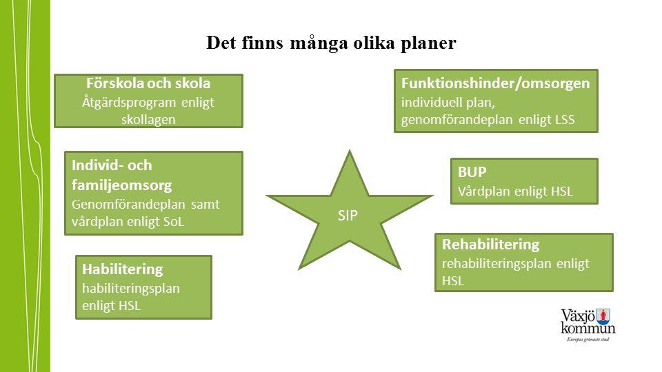Det finns många olika planer SIP Förskola och skola Åtgärdsprogram enligt skollagen Funktionshinder/omsorgen individuell plan, genomförandeplan enligt