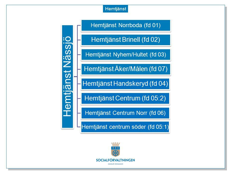 Hemtjänst Hemtjänst Nässjö Hemtjänst Norrboda (fd 01) Hemtjänst Brinell (fd 02) Hemtjänst Nyhem/Hultet (fd 03) Hemtjänst Åker/Målen (fd 07) Hemtjänst Handskeryd (fd 04) Hemtjänst Centrum (fd 05:2) Hemtjänst Centrum Norr (fd 06) Hemtjänst centrum söder (fd 05:1)
