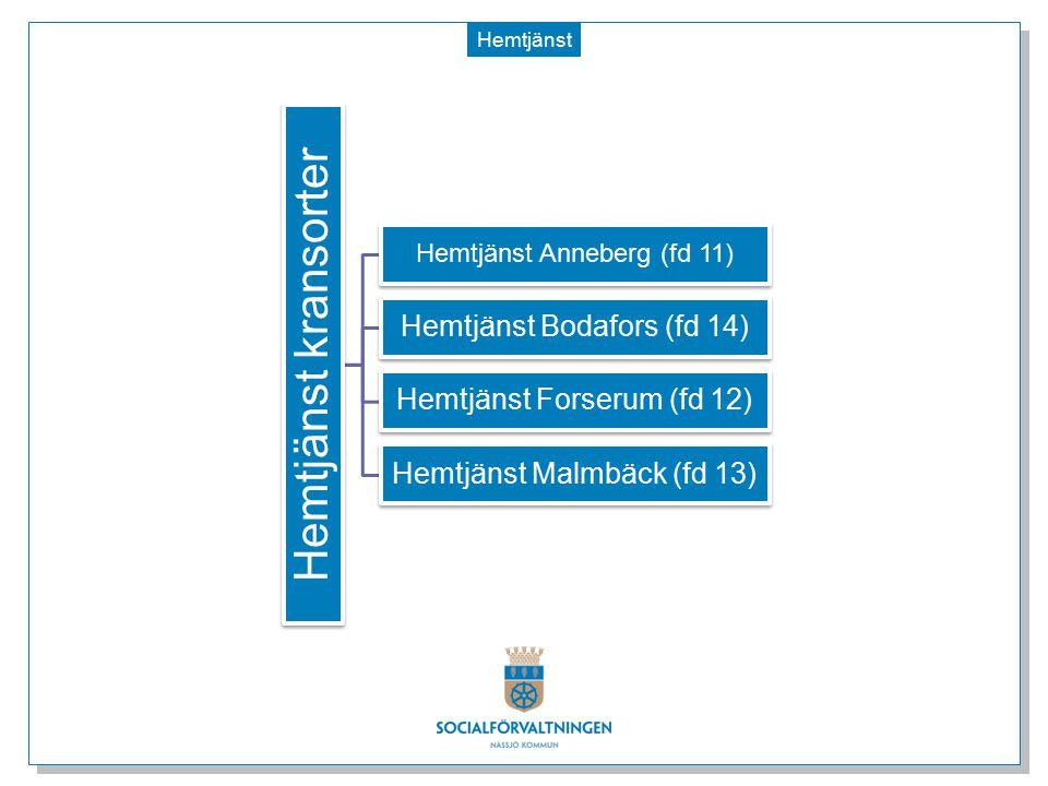 Hemtjänst Hemtjänst kransorter Hemtjänst Anneberg (fd 11) Hemtjänst Bodafors (fd 14) Hemtjänst Forserum (fd 12) Hemtjänst Malmbäck (fd 13)