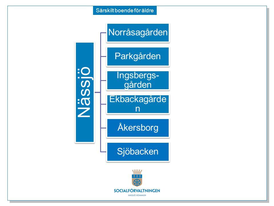 Särskilt boende för äldre Nässjö Norråsagården Parkgården Ingsbergs- gården Ekbackagårde n Åkersborg Sjöbacken