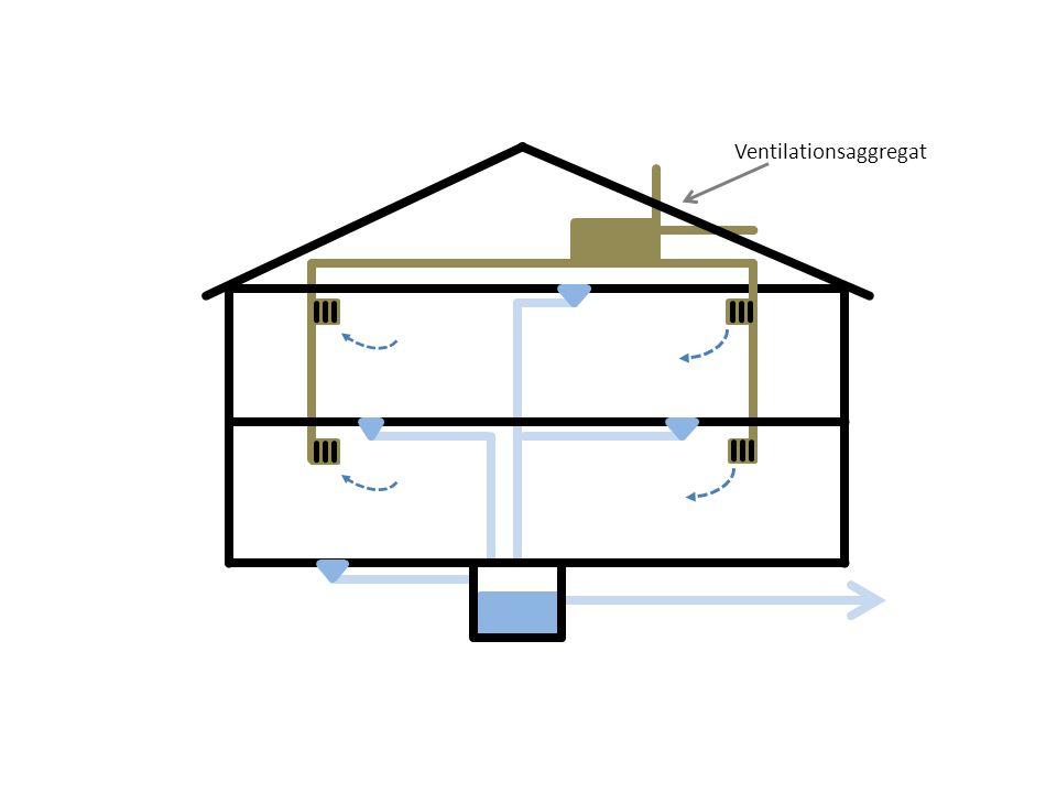 Exempel på fläktrum Stora delar av året så bildas ingen kondens och då används ej golvbrunnarna.