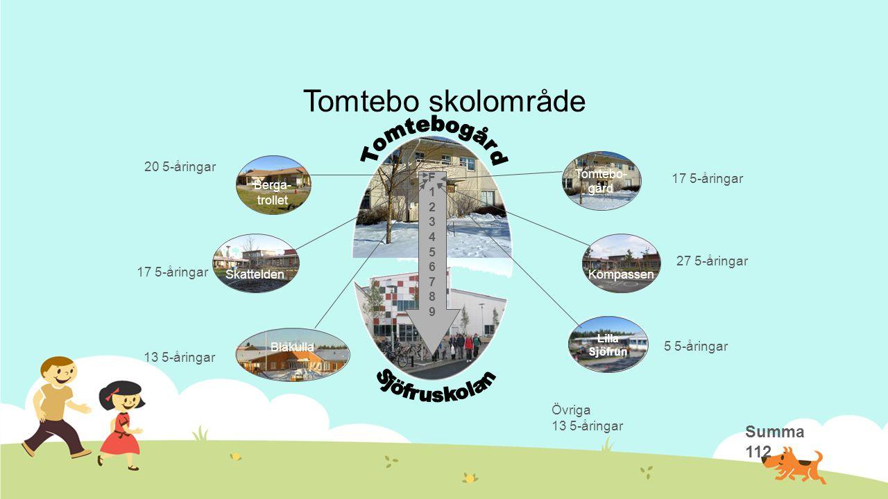 Tomtebo skolområde Kompassen Blåkulla Skattelden Berga- trollet F123456789F123456789 Tomtebo- gård Lilla Sjöfrun 20 5-åringar Övriga 13 5-åringar 5 5-