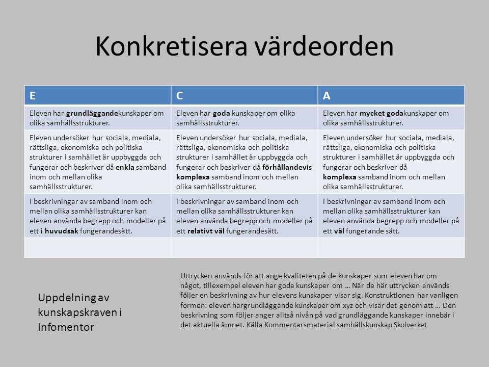 Konkretisera värdeorden ECA Eleven har grundläggandekunskaper om olika samhällsstrukturer. Eleven har goda kunskaper om olika samhällsstrukturer. Elev