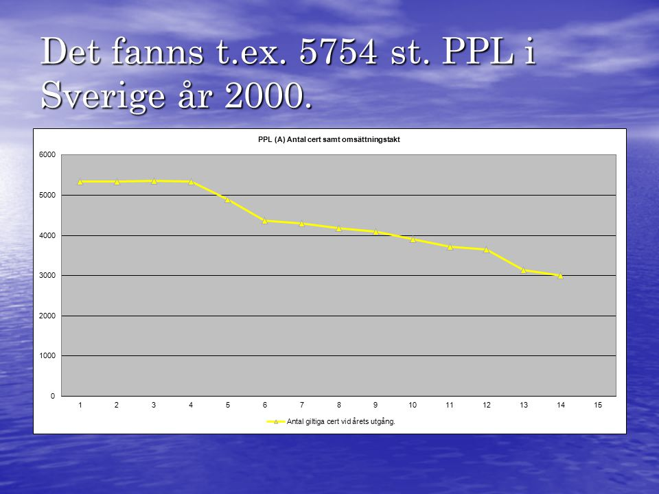 Det fanns t.ex. 5754 st. PPL i Sverige år 2000.
