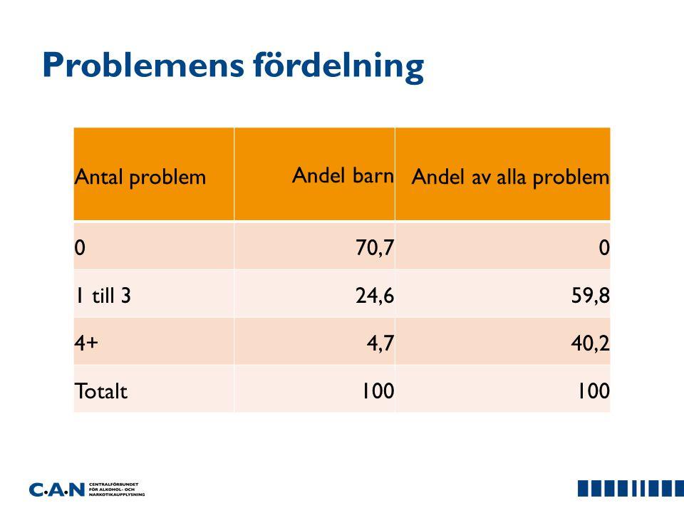 Problemens fördelning Antal problemAndel barnAndel av alla problem 070,70 1 till 324,659,8 4+4,740,2 Totalt100