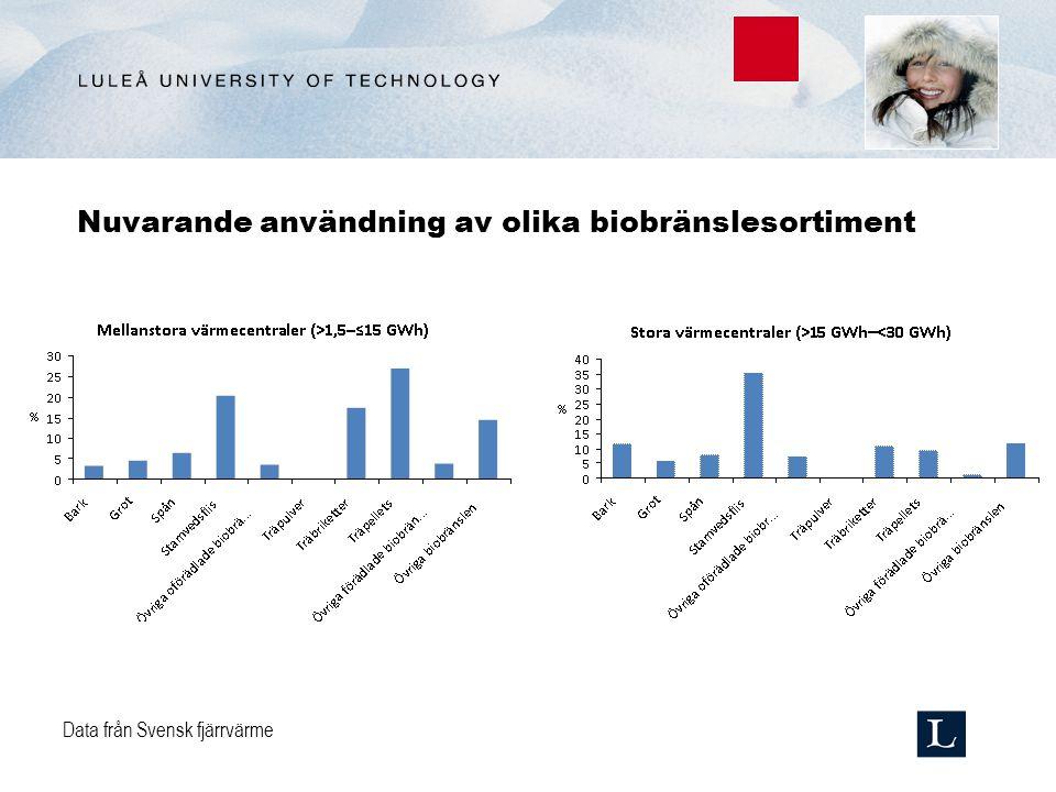 Nuvarande användning av olika biobränslesortiment Data från Svensk fjärrvärme