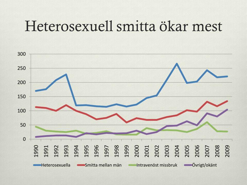 Okunskapen är stor  En Sifoundersökning 2009 visar att 1/5 av Sveriges befolkning (över 15år) tror att HIV kan botas.