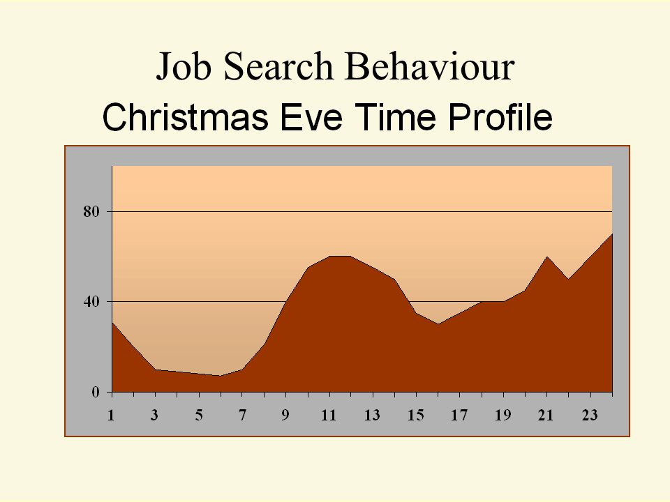 Job Search Behaviour