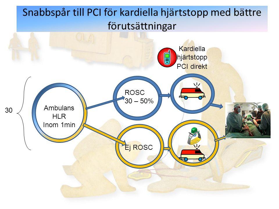 Snabbspår till PCI för kardiella hjärtstopp med bättre förutsättningar Ambulans HLR Inom 1min Kardiella hjärtstopp PCI direkt ROSC 30 – 50% Ej ROSC 30
