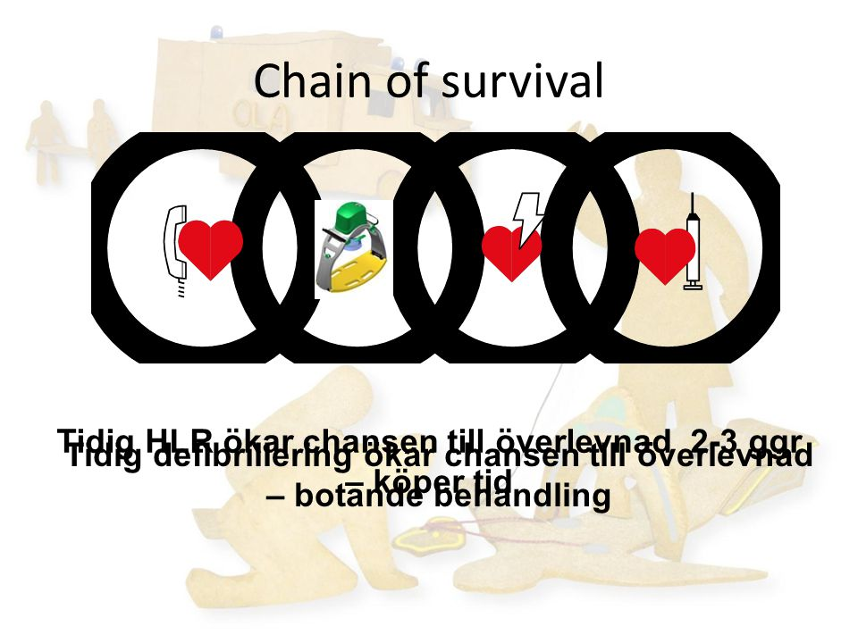 Chain of survival Tidig HLR ökar chansen till överlevnad 2-3 ggr – köper tid Tidig defibrillering ökar chansen till överlevnad – botande behandling