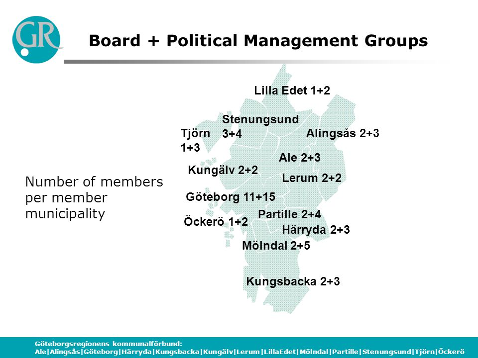 Göteborgsregionens kommunalförbund: Ale Alingsås Göteborg Härryda Kungsbacka Kungälv Lerum LillaEdet Mölndal Partille Stenungsund Tjörn Öckerö Number of members per member municipality Ale 2+3 Kungälv 2+2 Göteborg 11+15 Stenungsund 3+4 Lilla Edet 1+2 Alingsås 2+3 Härryda 2+3 Kungsbacka 2+3 Mölndal 2+5 Partille 2+4 Lerum 2+2 Tjörn 1+3 Öckerö 1+2 Board + Political Management Groups