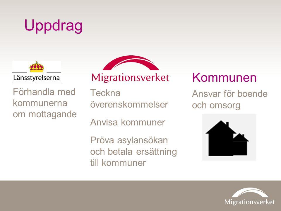 Uppdrag Teckna överenskommelser Anvisa kommuner Pröva asylansökan och betala ersättning till kommuner Förhandla med kommunerna om mottagande Ansvar fö